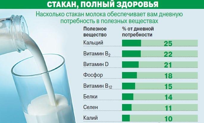 аллергия на коровье молоко чем заменить