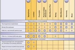 Таблица подбора молокоотсоса