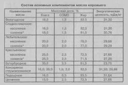 Таблица состава сливочного масла
