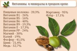 Витамины и минералы в грецком орехе