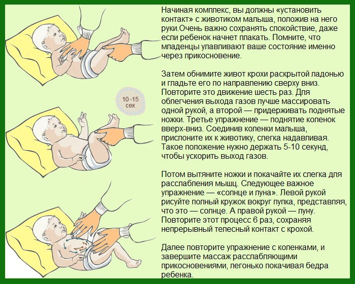 Как сделать ребенку массаж при запоре у