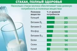 Содержание полезных веществ в молоке