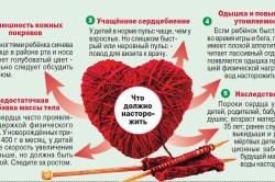 Частое дыхание - симптом патологии сердца