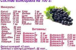 Состав винограда на 100 гр.